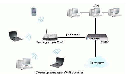 Как сделать точкой доступа wifi